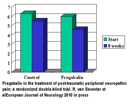 lyrica neuropathic pain forecast and Ing pregabalin 1 year after initiation was 421% for epilepsy, 363% for gad   215% for neuropathic pain and  treatment of gad or neuropathic pain and to a  lesser extent as add-on therapy in epilepsy however  forecasting drug use  and.