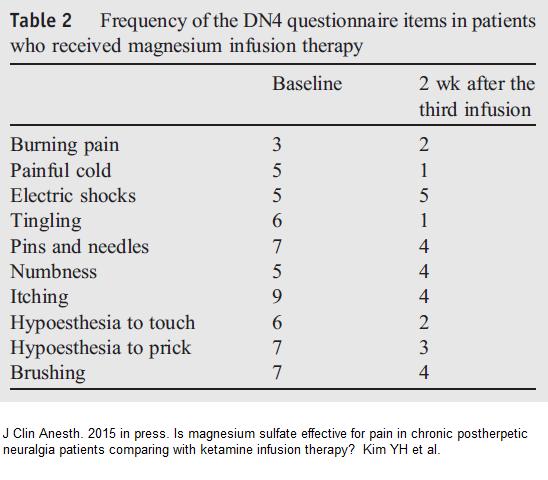 DN4_symptoms