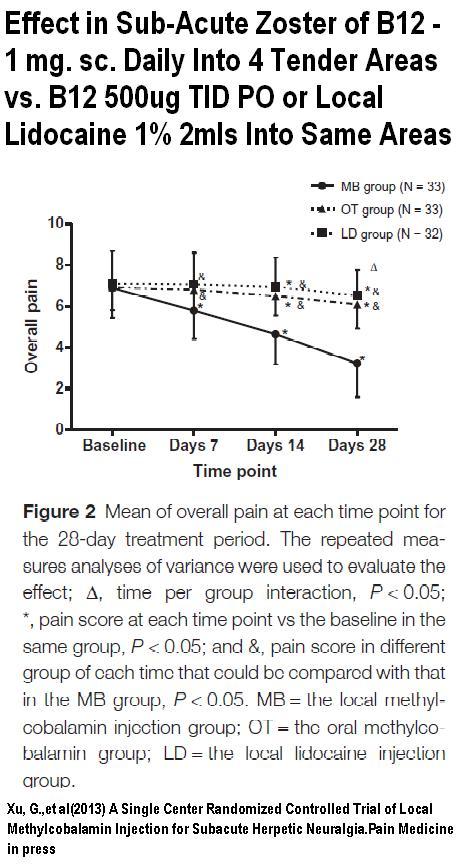Post-Herpetic /Shingles Neuralgia – Benefits of Local B12