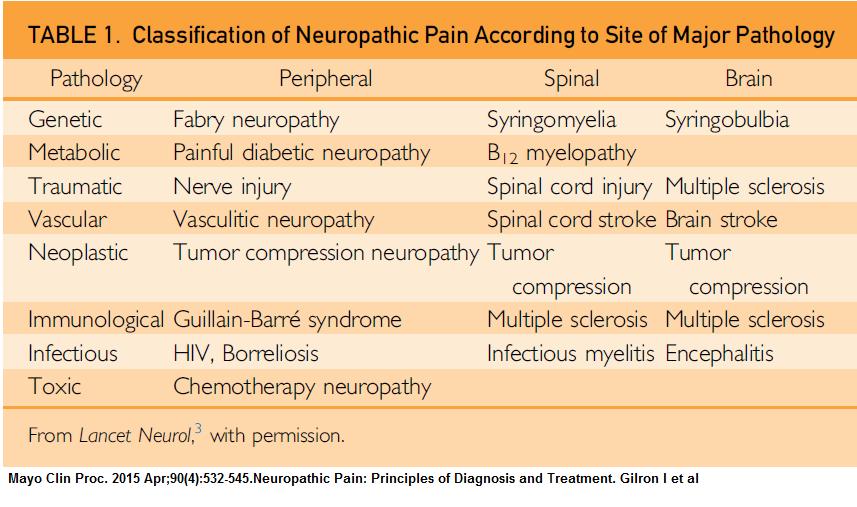 causes_neurop