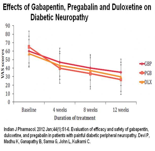 drugforneuropathy