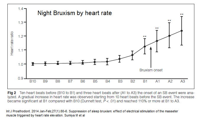 heart rate_bruxism