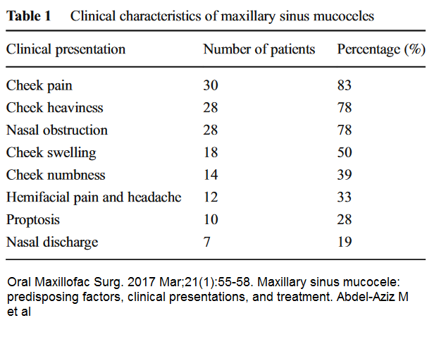 Maxillary Sinus Mucocele – Cause of Cheek Pain and Treatment | Pain