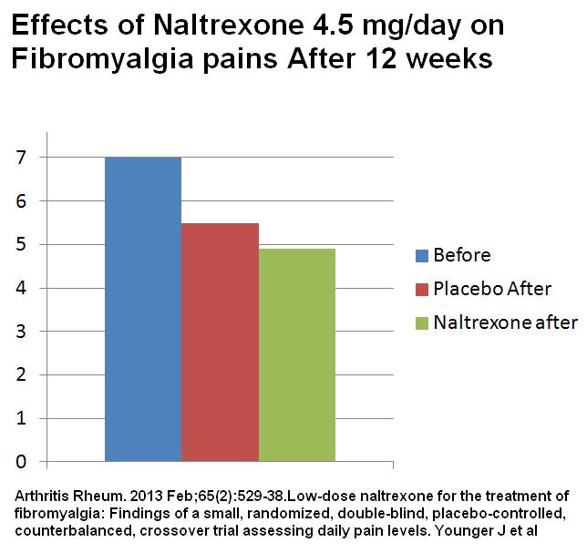 where does naltrexone come from