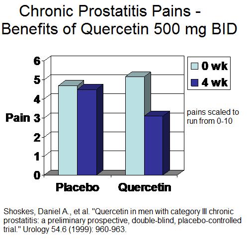 quercetin_prostatepains1